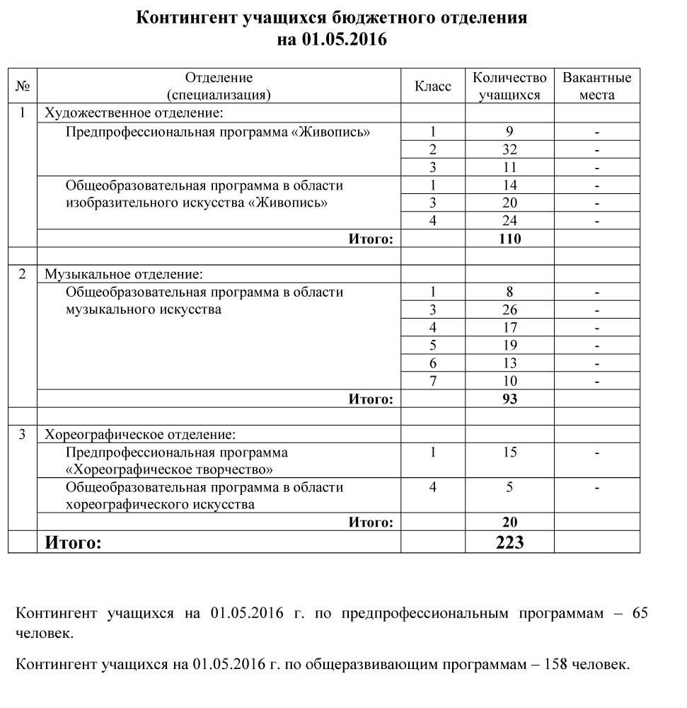 ДШИ №13 г.Ижевск.